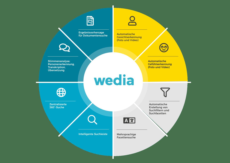 Die Innovationen im Bereich DAM von Wedia decken die Anforderungen an eine MRM-Lösung ab