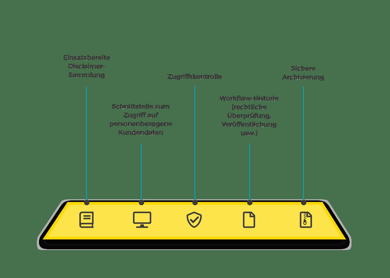 Die Lösung von Wedia hilft Ihnen rechtliche Aspekte des Medienmanagement einzuhalten