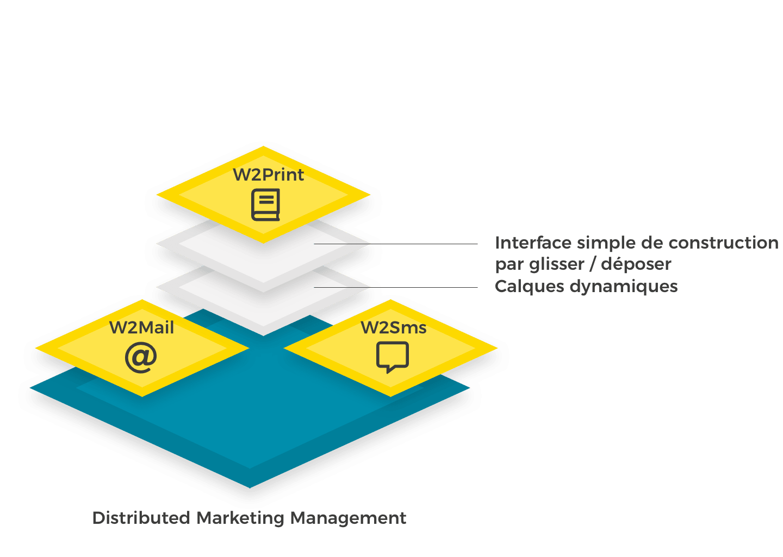 Les solutions de Digital Marketing Management de Wedia rendent le W2P intuitif