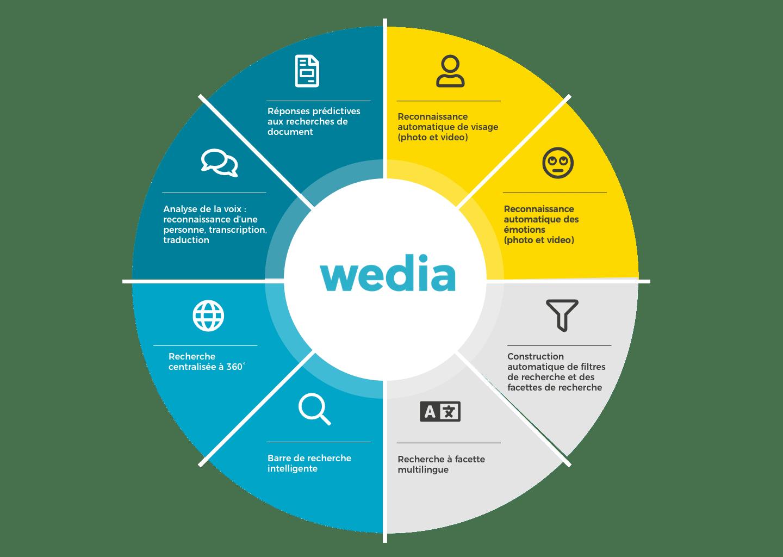 Les innovations du DAM de Wedia couvrent l'ensemble de la solution MRM