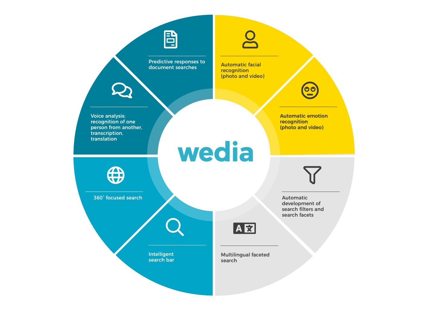 Wedia R&D is always working on innovation for MRM and DAM software