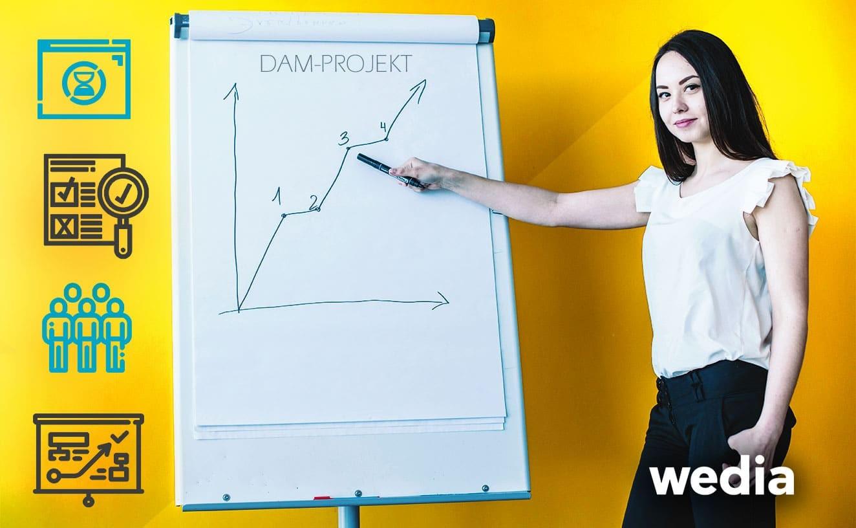 4 Schritte, um Ihr DAM-Projekt erfolgreich zu starten