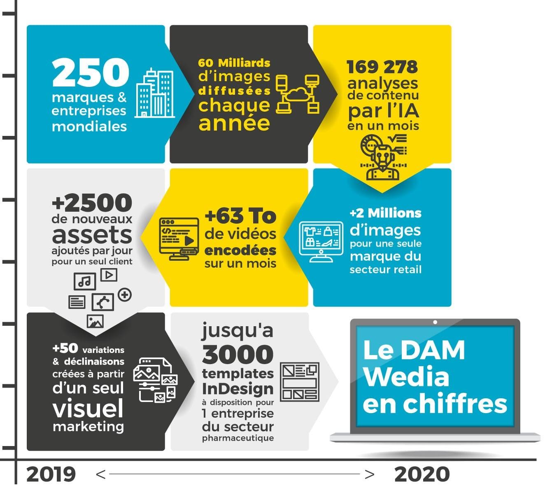 """Infographie """"Les chiffres clefs du DAM et MRM de la solution wedia"""""""