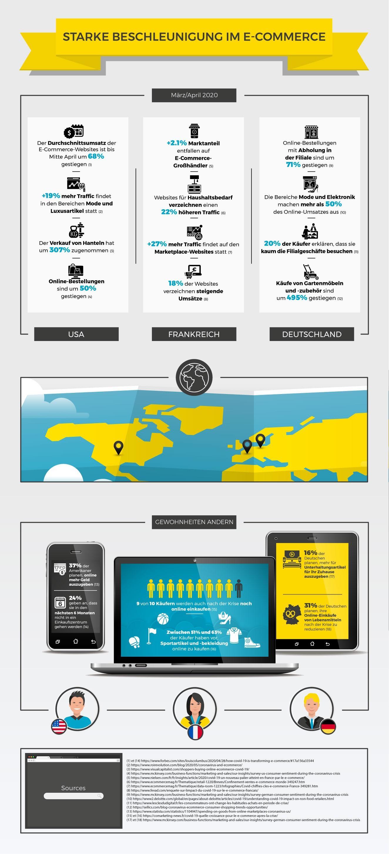 Infografik: Das Wachstum des E-Commerce während COVID-19