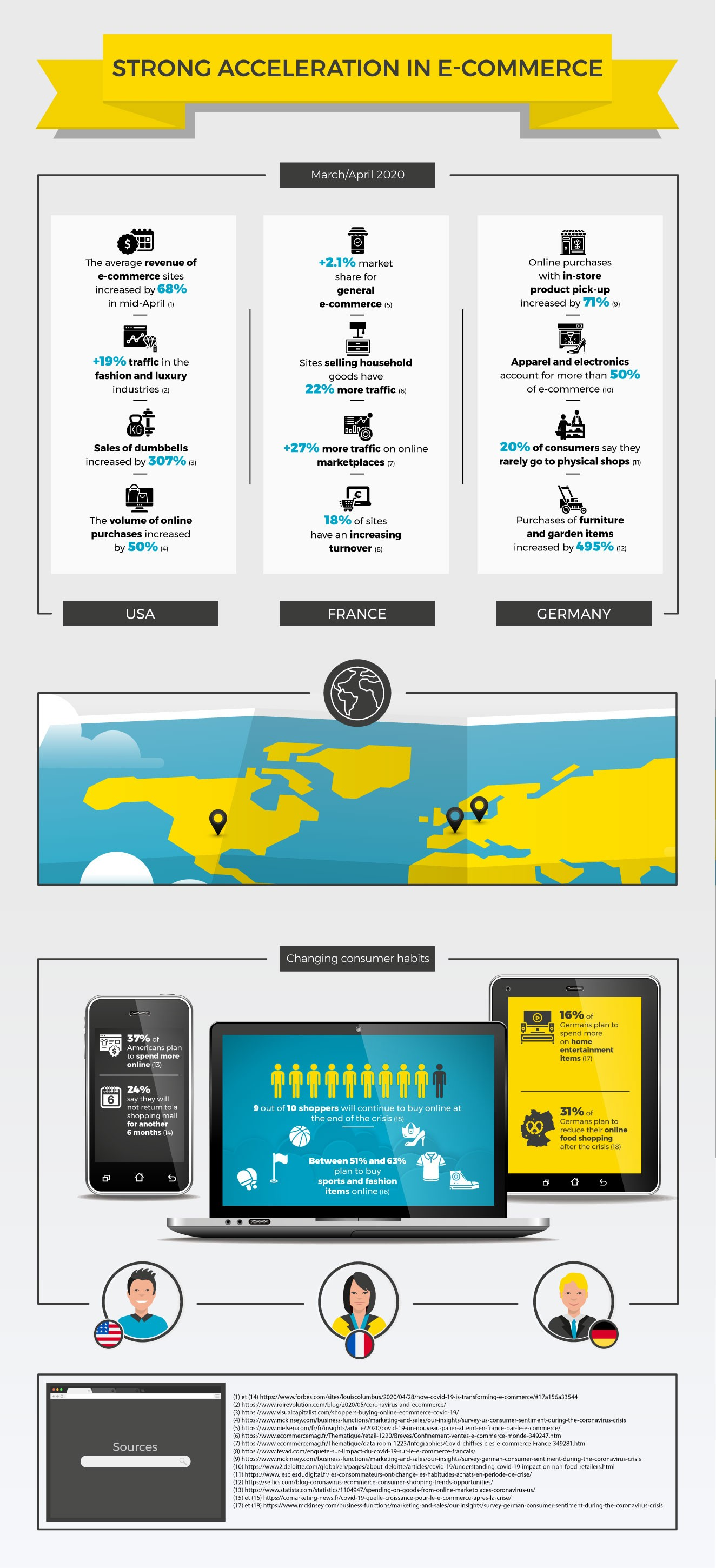Infographic key figures e-commerce during COVID-19