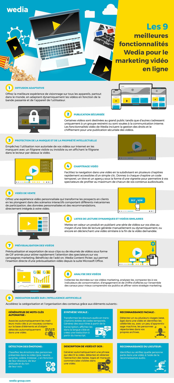 Infographie sur les fonctionnalités avancées de marketing vidéo en ligne du Digital Asset Management Wedia