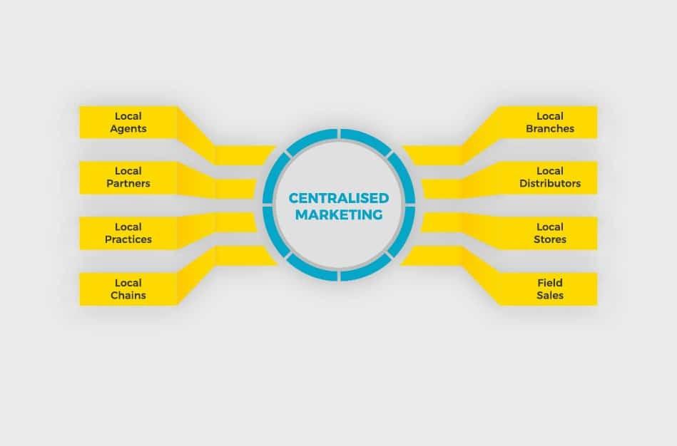 Das Wedia-DAM unterstützt Sie bei der Bewältigung Ihrer Marketingherausforderungen