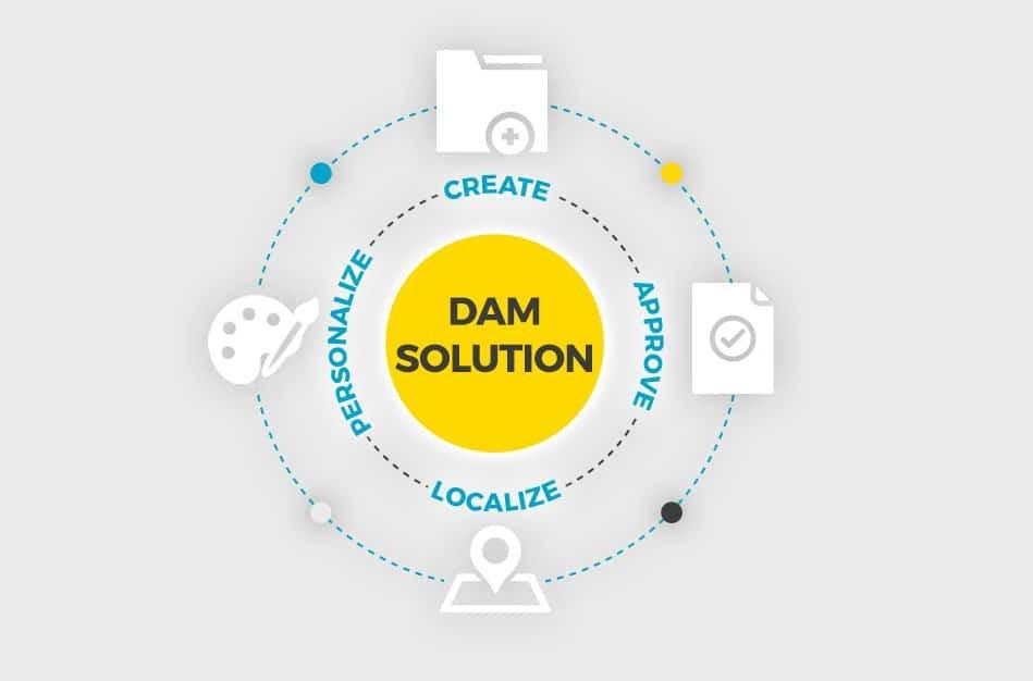 DAS Wedia-DAM, eine zentrale Datenbank für all Ihre Inhalte